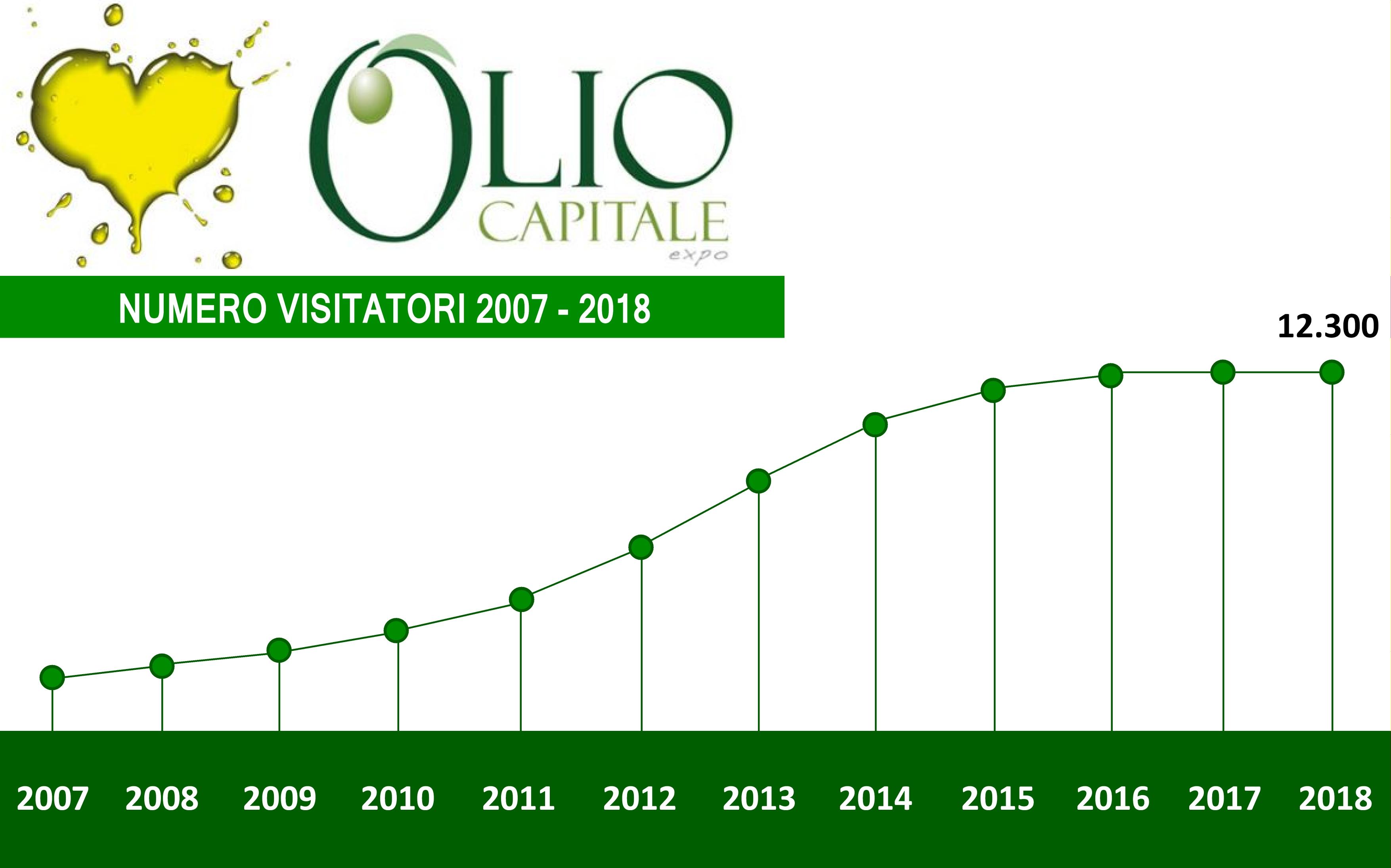 Olio Capitale crescita visitatori